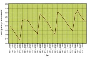 OZ Petrol Charts app